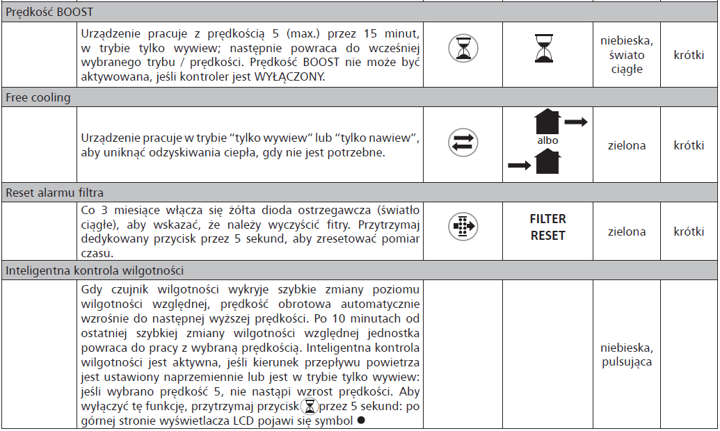 Rekuperator miejscowy ścienny HRU-WALL 150-60 RC DANE TECHNICZNE